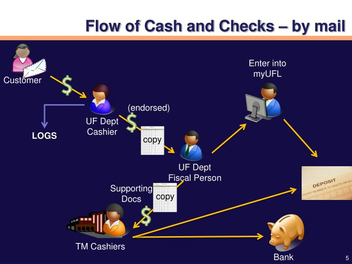 Flow of Cash and Checks – by mail