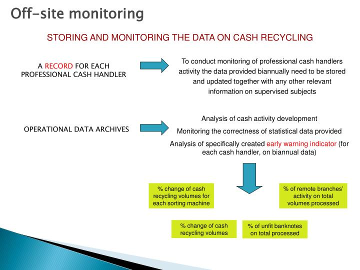 Off-site monitoring