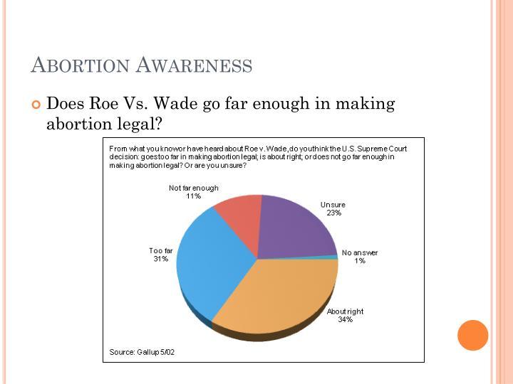 Abortion Awareness