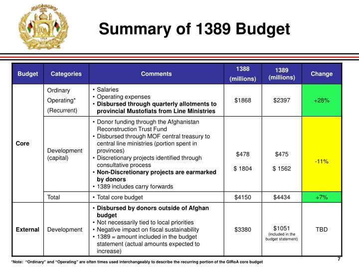 Summary of 1389 Budget