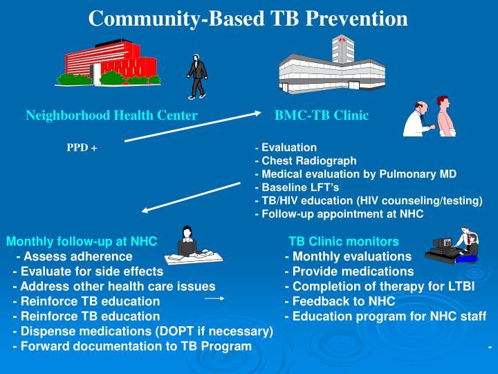 Community-Based TB Prevention