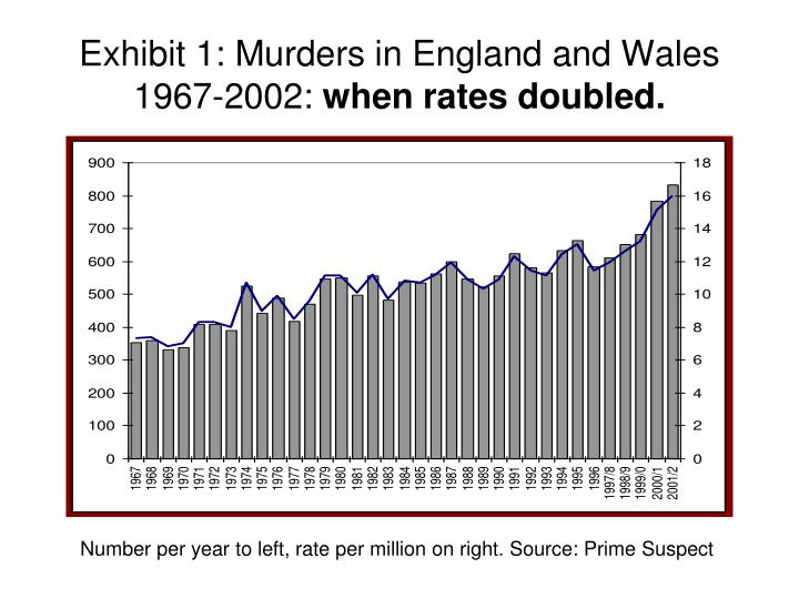 exhibit 1 murders in england and wales 1967 2002 when rates doubled n.