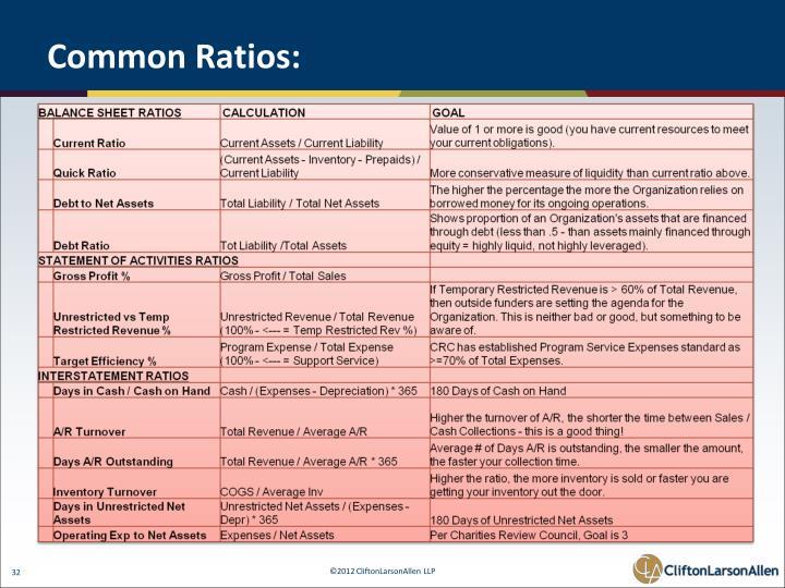 Common Ratios: