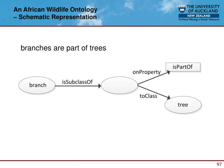 An African Wildlife Ontology