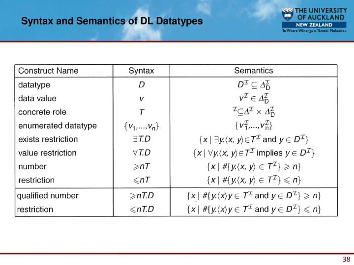 Syntax and Semantics of DL