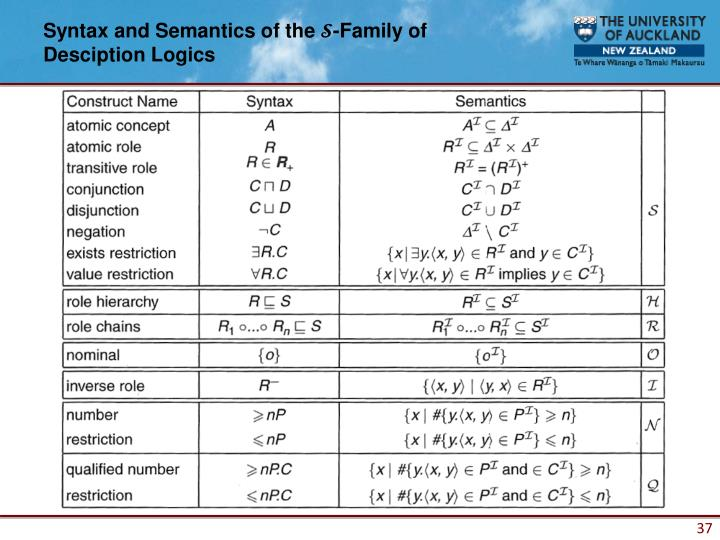 Syntax and Semantics of the