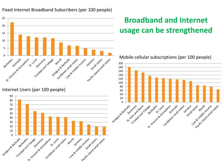 Fixed Internet Broadband Subscribers (per 100 people)