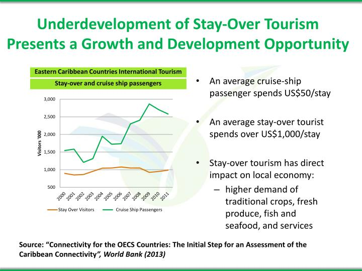 Underdevelopment of stay over tourism presents a growth and development opportunity
