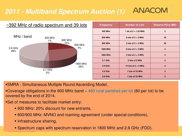 2011 - Multiband Spectrum Auction (1)