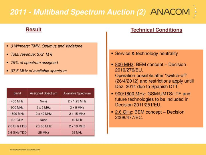 2011 - Multiband Spectrum Auction (2)