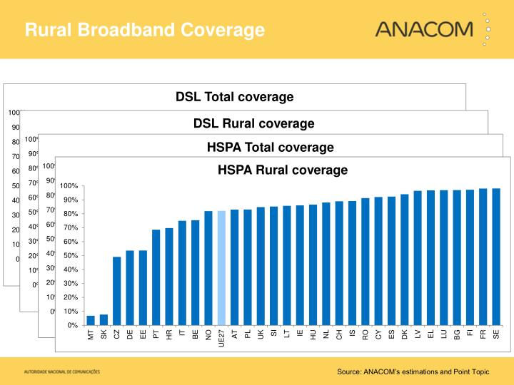 Rural Broadband Coverage