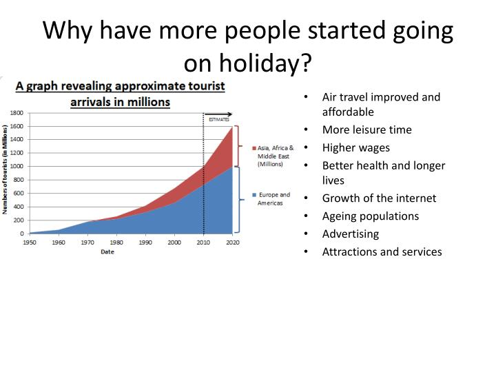 Why have more people started going on holiday?