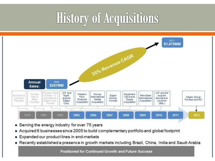 History of Acquisitions