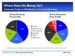 where does the money go university policy on distribution of license revenues