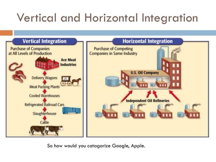 horizontal vertical and conglomerate mergers Conglomerate mergers and congeneric mergers are two types of business combinations with different characteristics from horizontal and vertical mergers vertical mergers involve a buyer and a seller merging both of these types of mergers involve companies that are combining their related business.