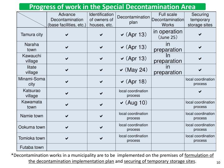 Progress of work in the Special Decontamination Area