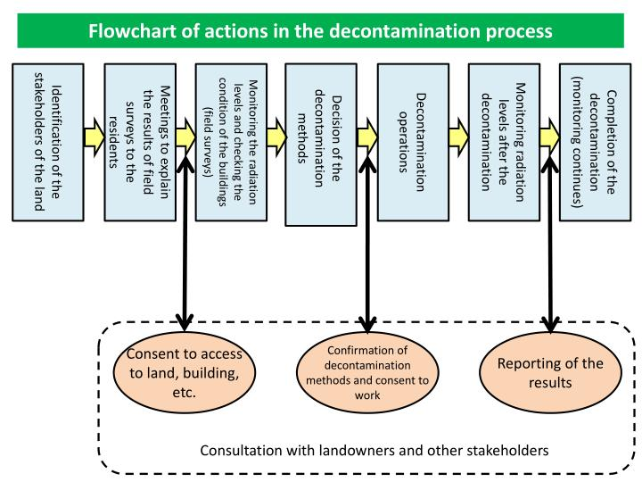 Flowchart of actions in the decontamination process