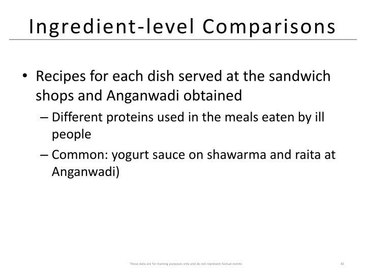 Ingredient-level Comparisons