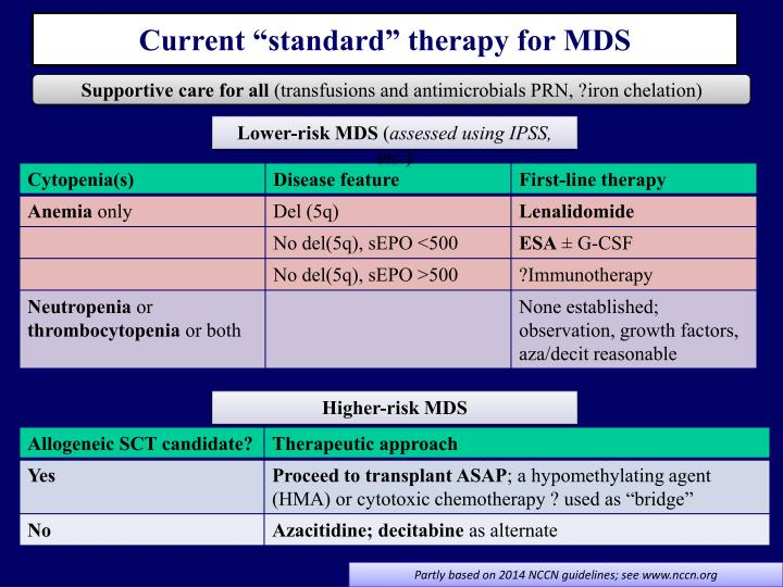 """Current """"standard"""" therapy for MDS"""