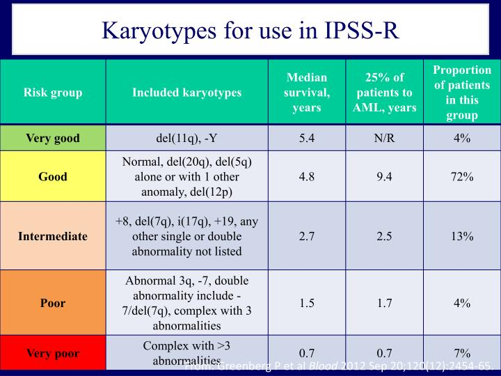 Karyotypes for use in IPSS-R