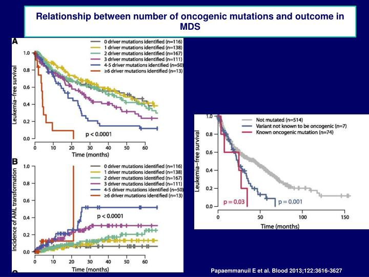 Relationship between number of oncogenic mutations and outcome in MDS