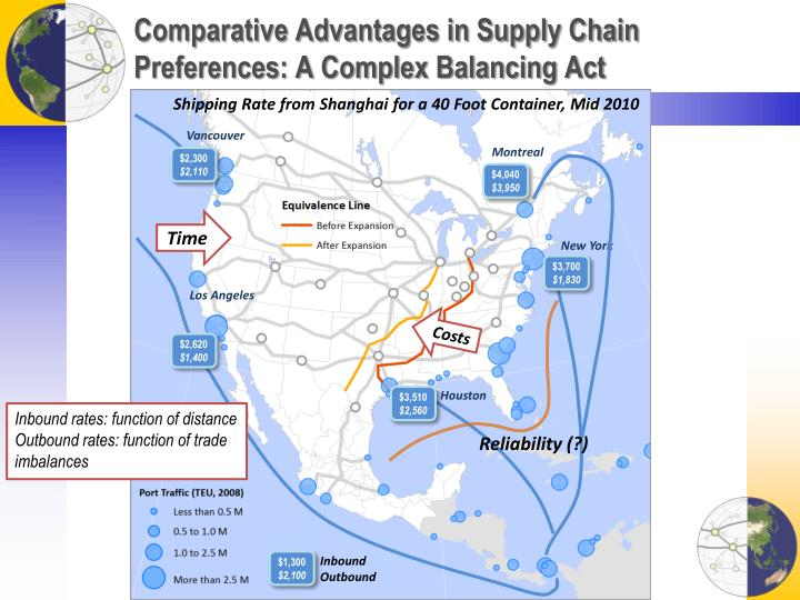 Comparative Advantages in Supply Chain Preferences: A Complex Balancing Act