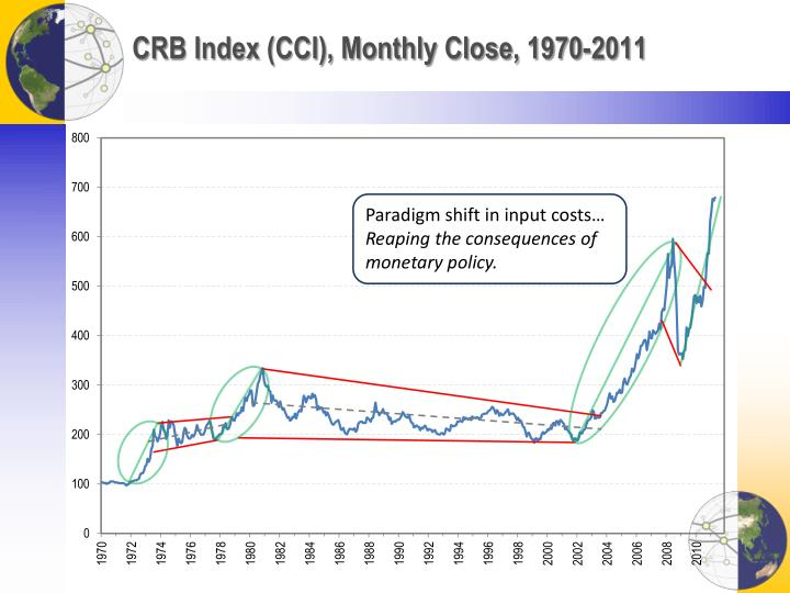 CRB Index (CCI), Monthly Close, 1970-2011