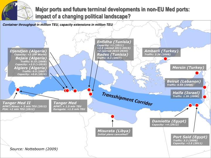 Major ports and future