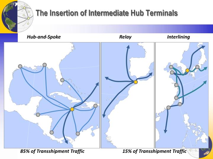 The Insertion of Intermediate