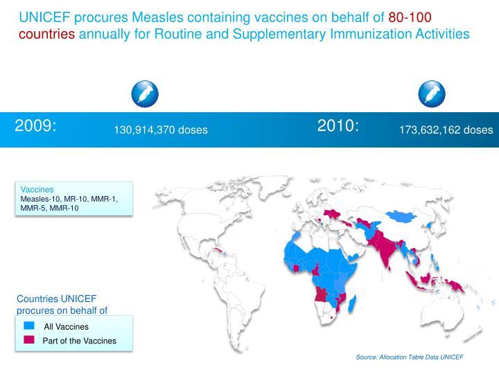 UNICEF procures