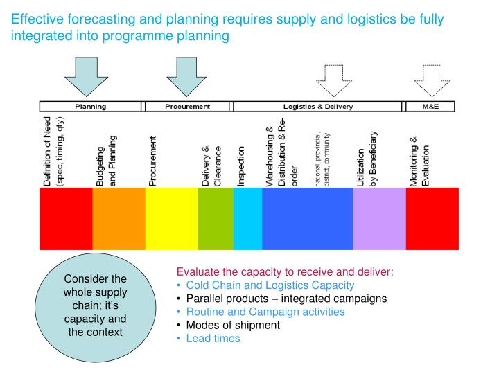 Effective forecasting and planning requires supply and logistics be fully integrated into programme planning
