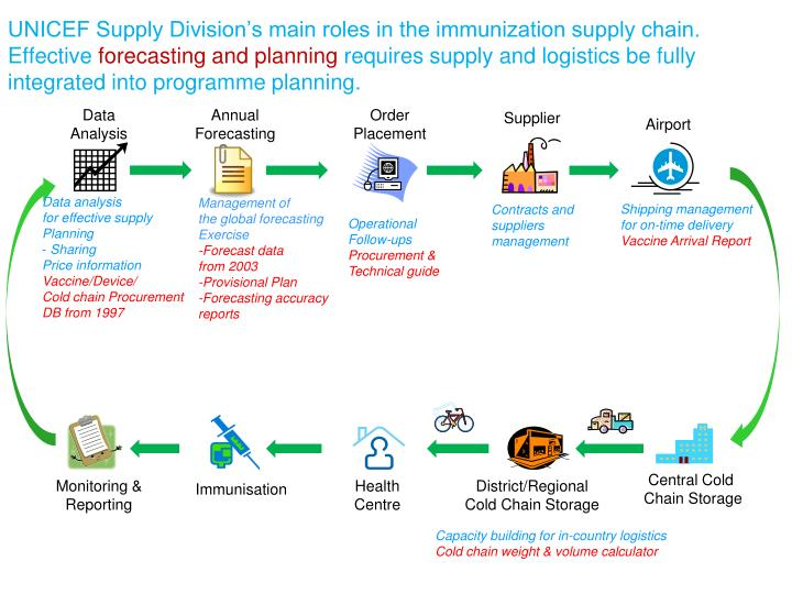 UNICEF Supply Division's main roles in the immunization supply chain.