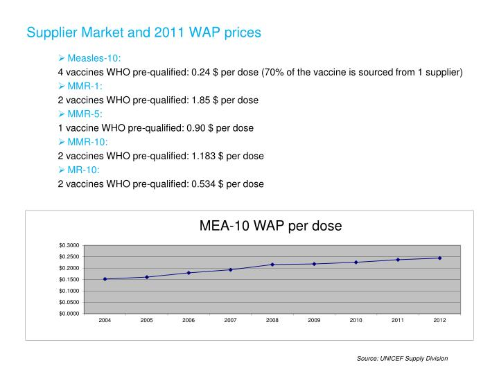 Supplier Market and 2011 WAP prices