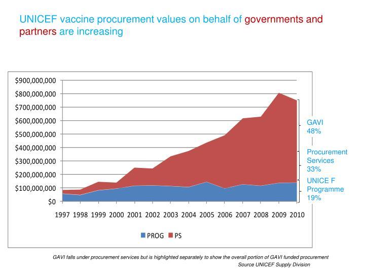 UNICEF vaccine procurement values on behalf of