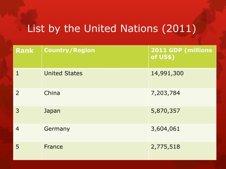 List by the United Nations (
