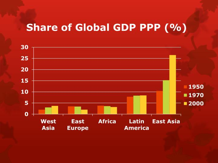 Share of Global GDP PPP (%)