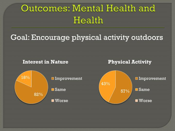 Outcomes: Mental Health and Health