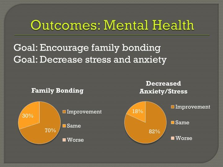 Outcomes: Mental Health