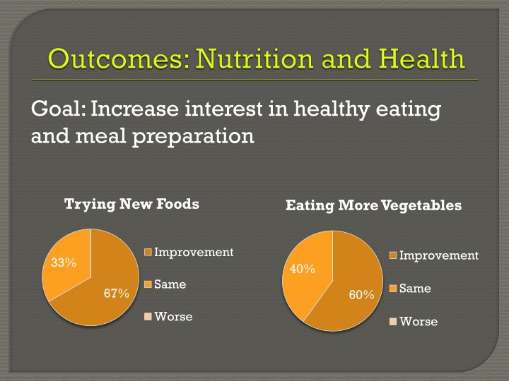 Outcomes: Nutrition and Health