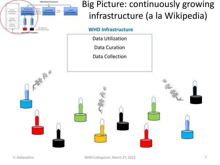 Big Picture: continuously growing infrastructure (a la Wikipedia)