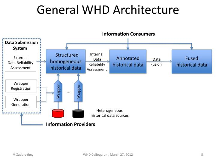 General WHD Architecture