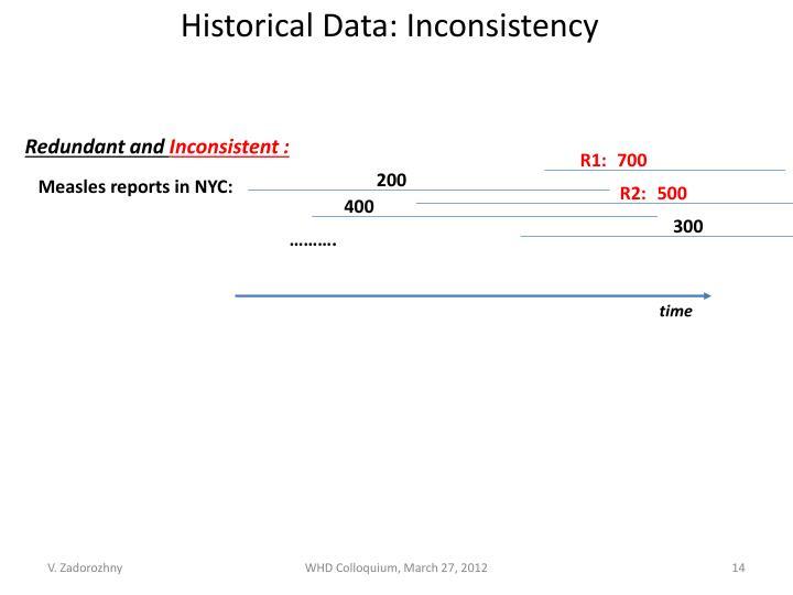 Historical Data: Inconsistency