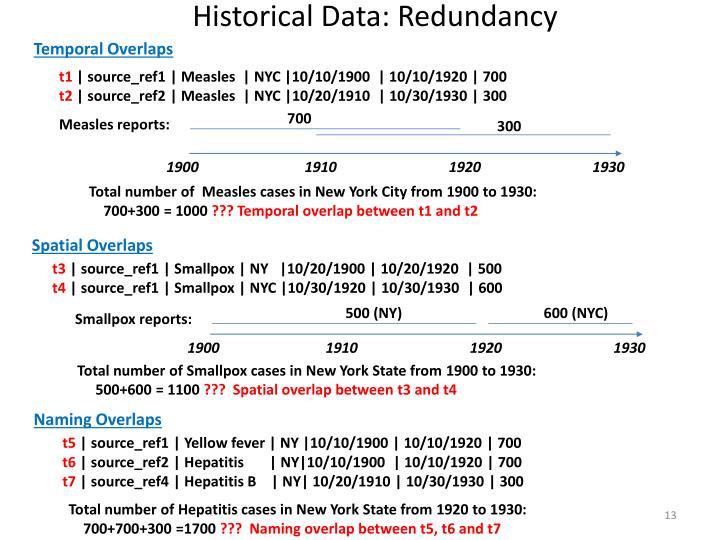 Historical Data: Redundancy
