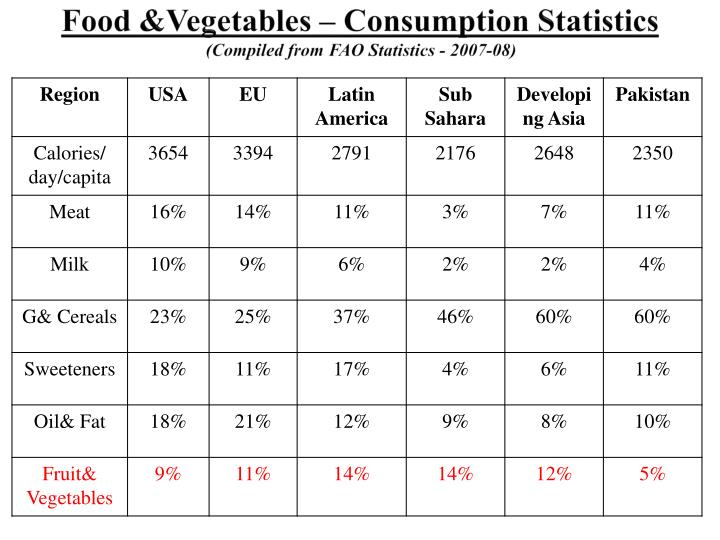 Food &Vegetables – Consumption Statistics