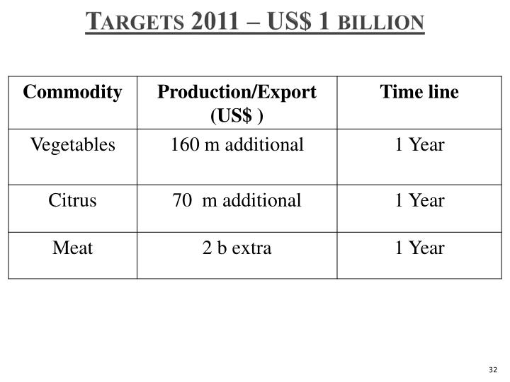 Targets 2011 – US$ 1 billion