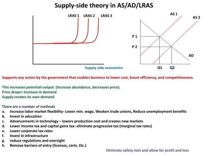 Supply-side theory in AS/AD/LRAS