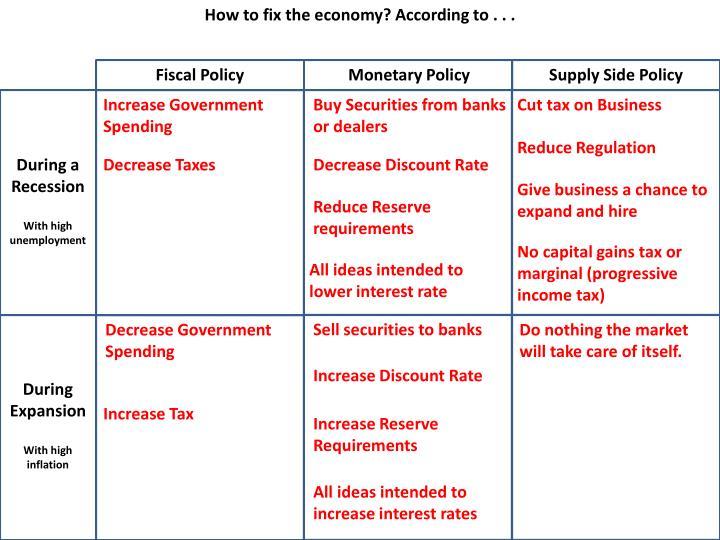 How to fix the economy? According to . . .