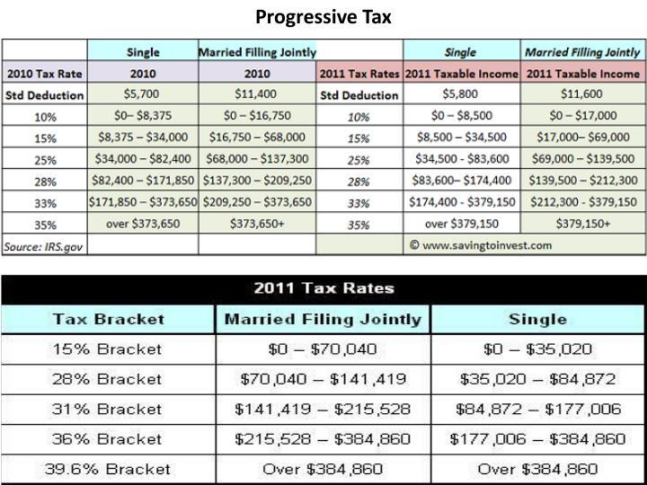 Progressive Tax