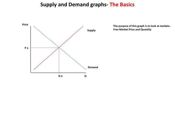Supply and Deman