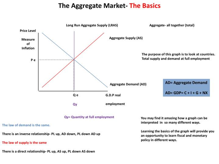 The Aggregate Market-